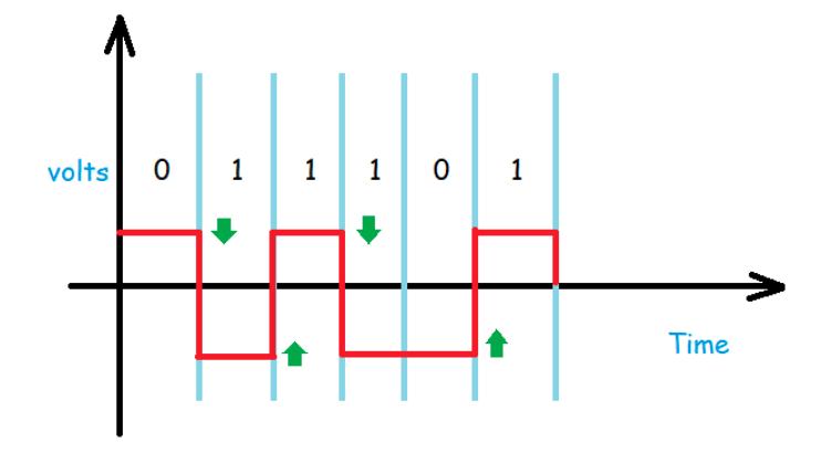 NRZ-Level polar line coding example