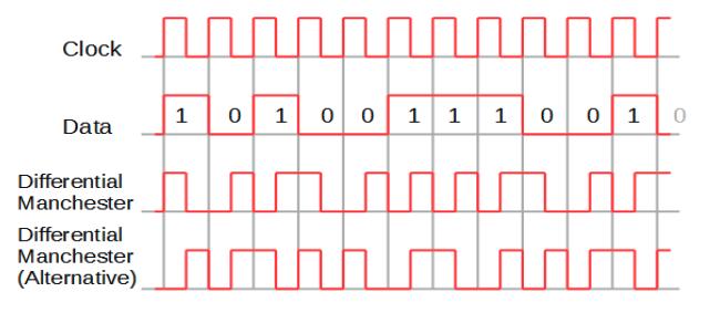 Manchester encoding polar line coding
