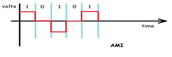 Alternate Mark Inversion Bipolar line coding