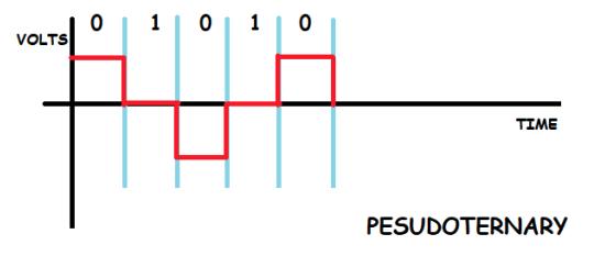 Pesudoternary Bipolar line coding