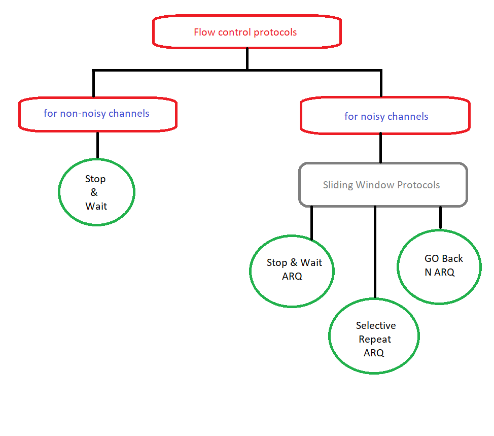 flow control protocols - Stop & wait and Stop & Wait ARQ