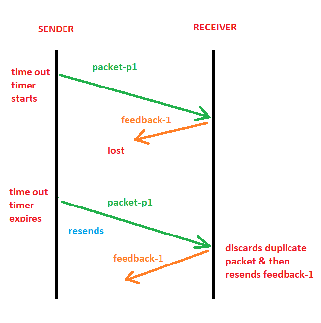 non deadlock in Stop & Wait ARQ flow control protocol