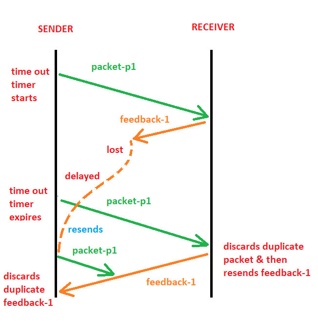 Stop & Wait handling the feedback delay from receiver