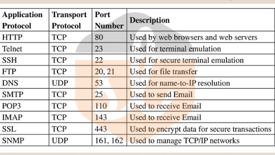 important ports in Computer networks