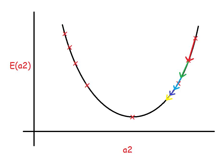logistic regression with gradient decent