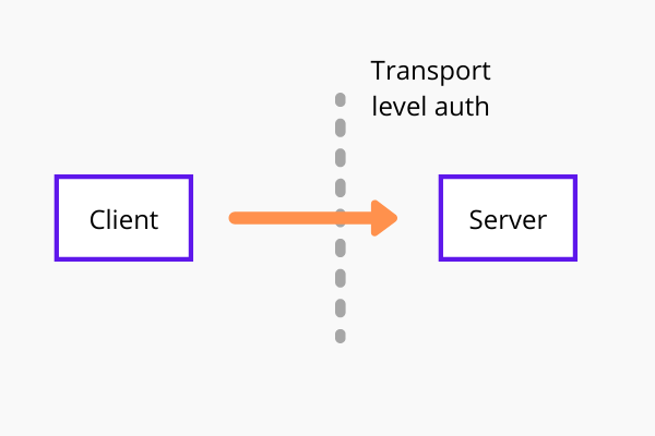 HTTP basic auth for web services