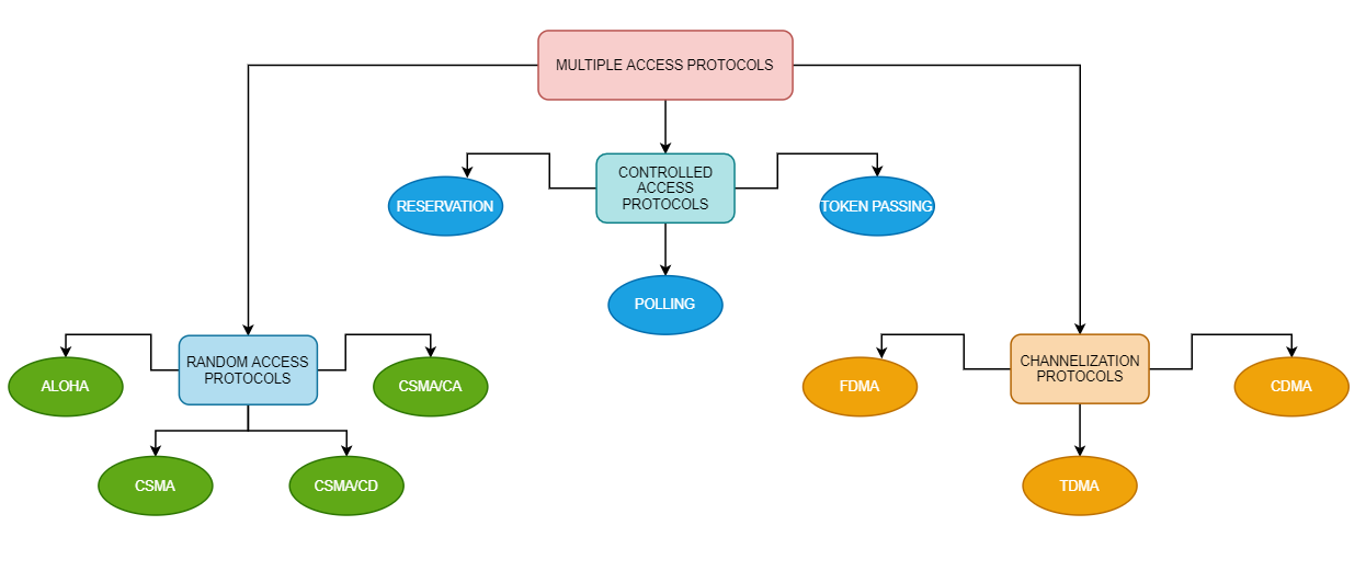 types of multiple access protocols