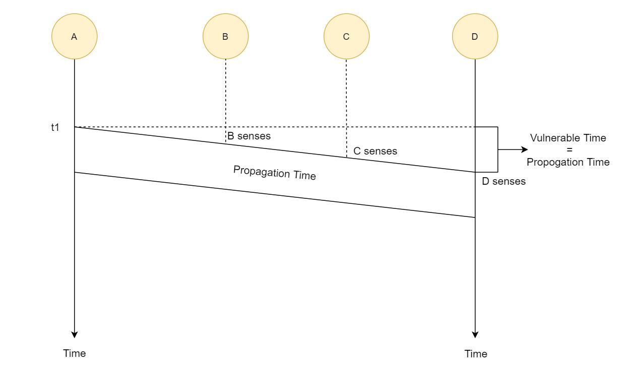 CSMARandom Access Protocol