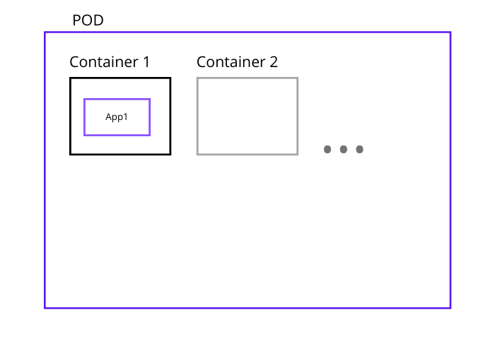 Kubernetes Pod and Container