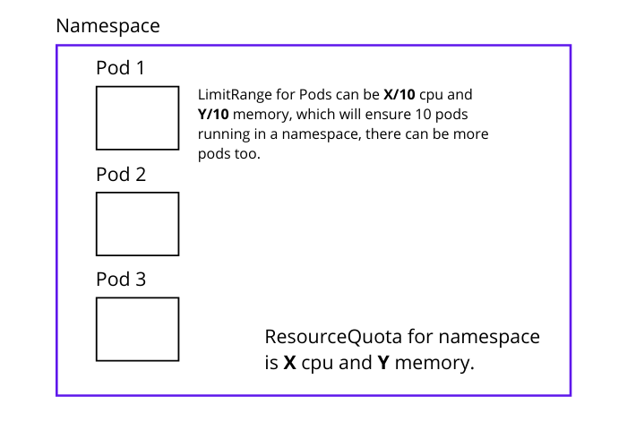 Kubernetes Namespace ResourceQuota and Limitrange for pods