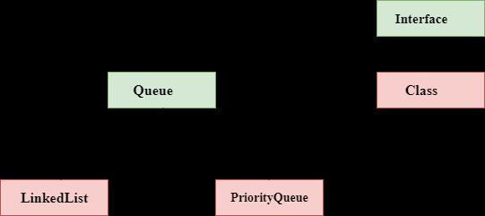 implement queue in java