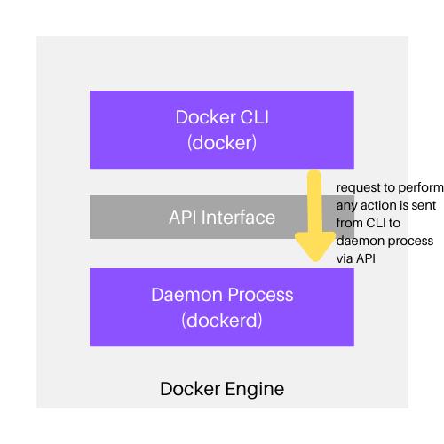 Docker Engine client-server architecture components