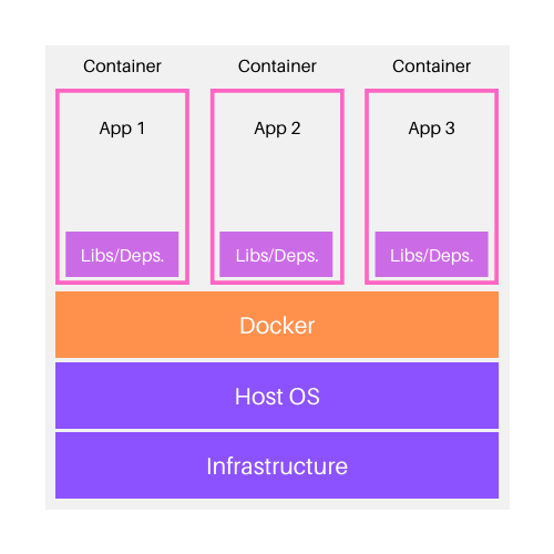 Docker container architecture on host machine
