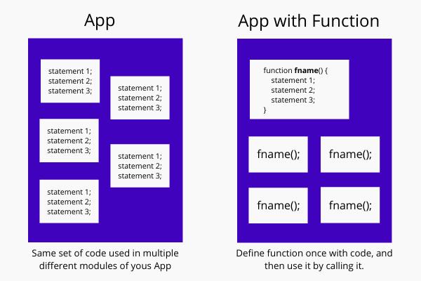 JavaScript Function concept