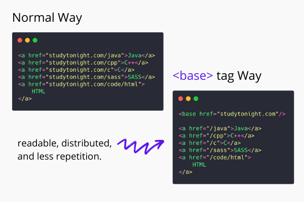 HTML base tag example