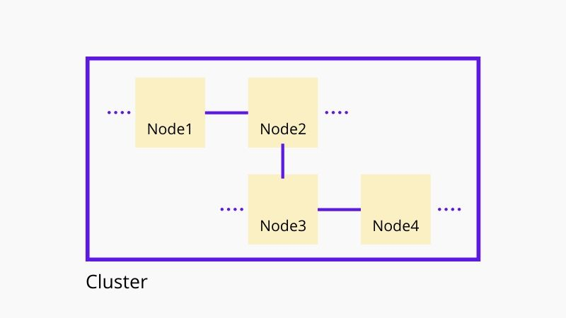 Elasticsearch cluster and nodes