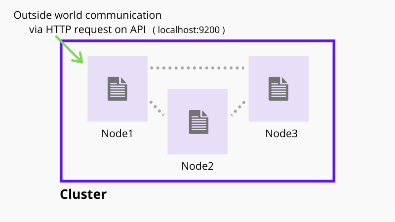 Elasticsearch architecture - Cluster and Node