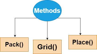 Python Tkinter Geometry Managers