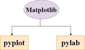 Matplotlib important modules - pyplot and pylab