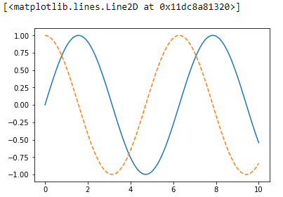 Matplotlib sample plot