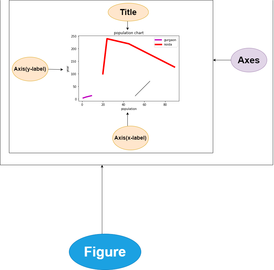 Matplotlib plot components - Figure, Axis, Axes and Artist