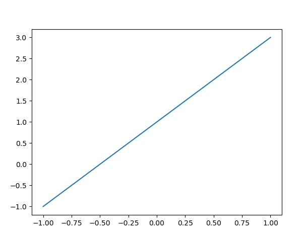 Matplotlin Straight Line Plot
