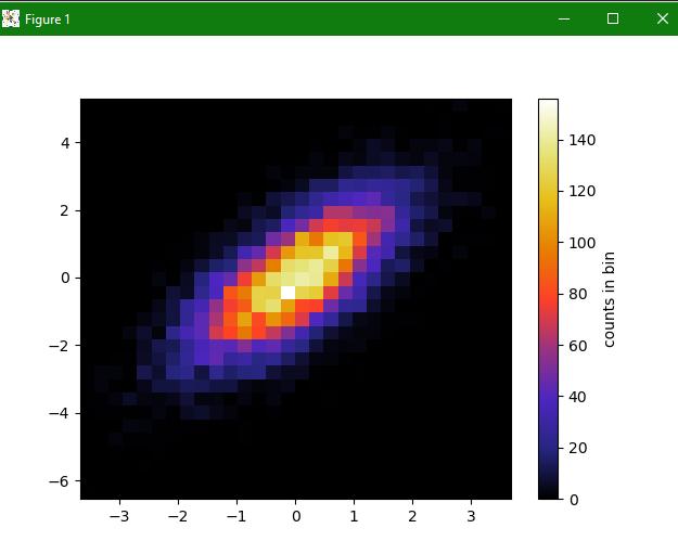 2D histogram example matplotlib