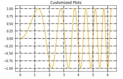 custom grid in matplotlib example