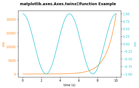 twin axes matplotlib example
