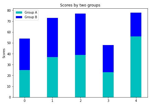 matplotlib stacked bar plot example