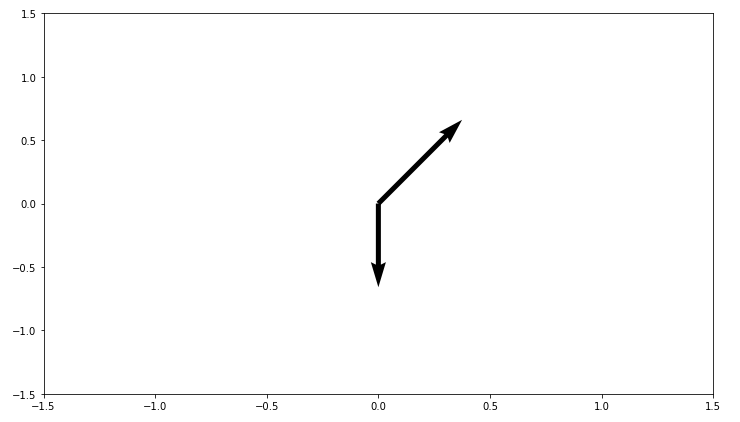 two arrow quiver plot matplotlib example