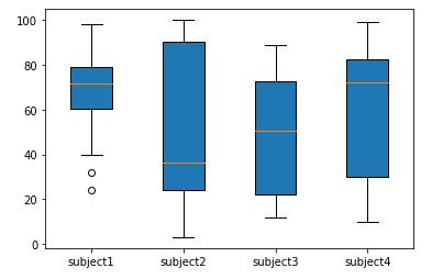 box plot matplotlib example