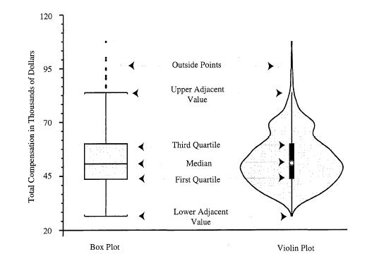 box plot and violin plot in matplotlib
