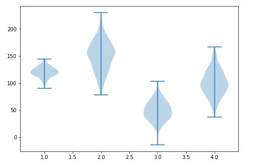 violin plot example matplotlib