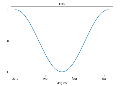 set axis ticks and tick labels for matplotlib plot