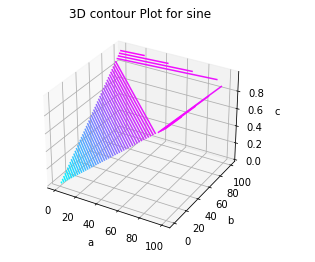 3d contour plot matplotlib
