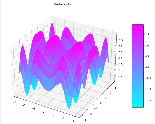 gradient surface plot matplotlib basic example