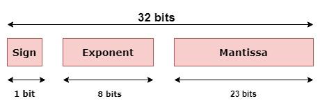 Java Float floatToIntBits() Method example