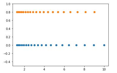 Numpy logspace() code example