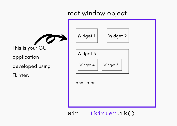 Tkinter basics - Windows and Widgets
