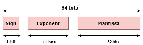 64 bit floating point representation
