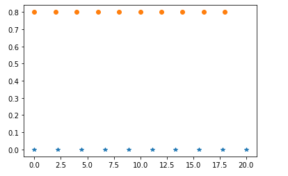 Numpy linspace() code example