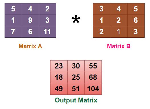 Numpy Matrix multiplication