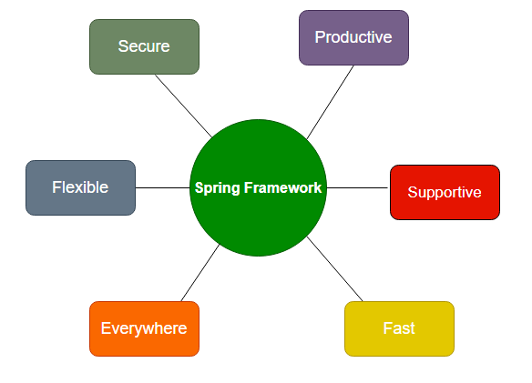 spring features
