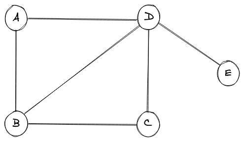 Simple Graph with 5 nodes and 6 edges