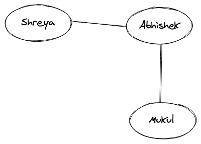 Undirected Graph Representation