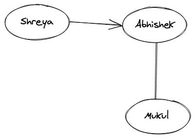 Directed Graph Representation