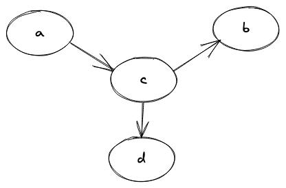 Acyclic Graph