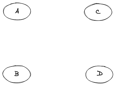 Null graph example