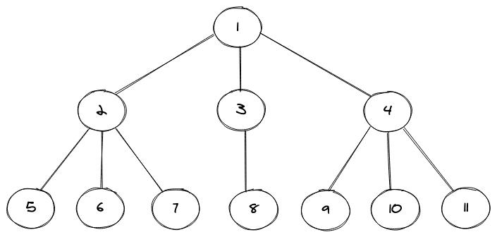 N-ary Tree